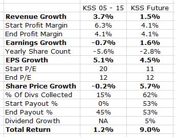 Kohls Growth