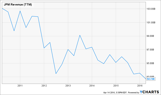 JPM Revenue (NYSE:<a href='http://seekingalpha.com/symbol/TTM' title='Tata Motors Limited'>TTM</a>) Chart