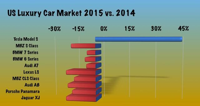 US Luxury car market 2015 vs. 2014 sales growth.
