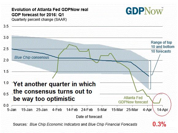 3-gdpnow-forecast-evolution