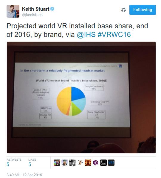 Keith Stuart of Guardian Tweet on VR estimates