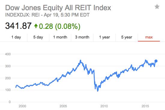 Dow Jones All REIT Index