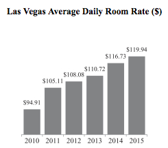 average daily room rate las vegas