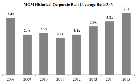 corporate rent coverage ration mgm
