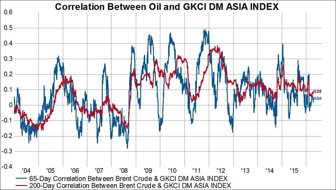 Asian index petroleum price