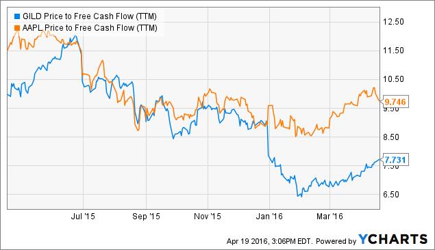 GILD Price to Free Cash Flow Chart