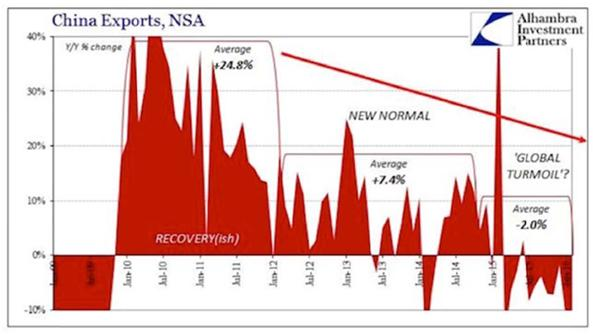 Chinese Economy and Exports Chart