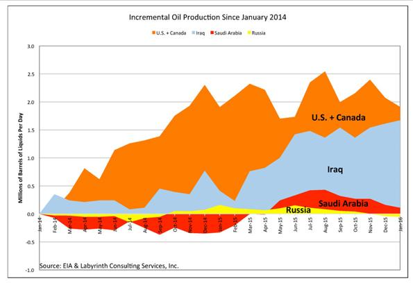 Incremental Oil Production Chart