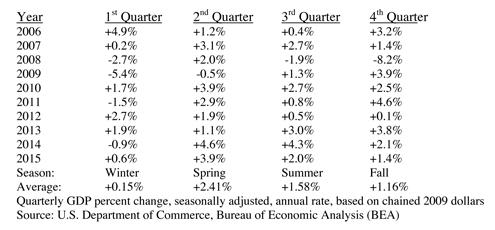 Inflation Adjusted Annualized Quarterly GDP Growth Rates Table