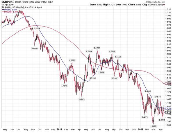 British Pound Versus United States Dollar Index Chart
