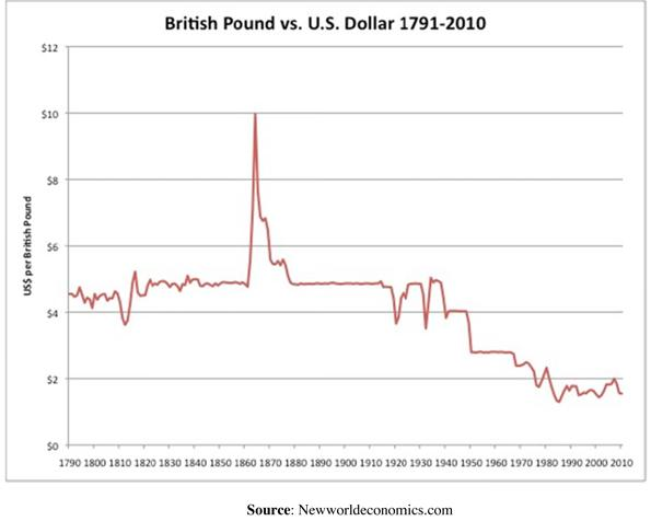 British Pound Versus United States Dollar Chart