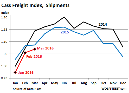 US-Cass-freight-index-2016-03-shipments