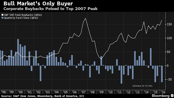 s-and-p-buybacks