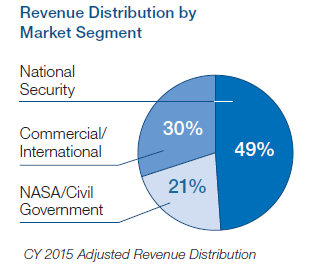 Revenue Distribution by Market Segment (Source: OA Q4 2015 earnings call presentation)