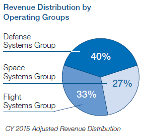 Revenue Distribution by Operating Groups (Source: OA Q4 2015 earnings call presentation)