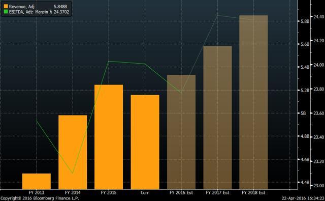 Revenue and EBITDA margin since 2013 (Source: Bloomberg)