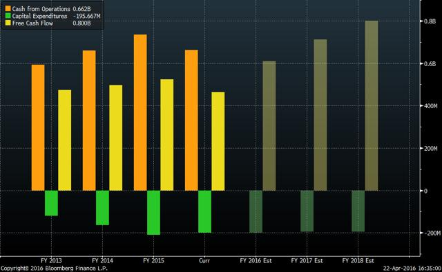 OCF, CapEx, and FCF since 2013 (Source: Bloomberg)
