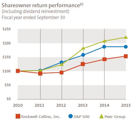 Shareholder return performance since 2010