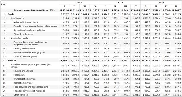 consumer spending last 3 years