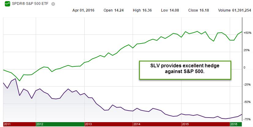SLV vs S&P 500