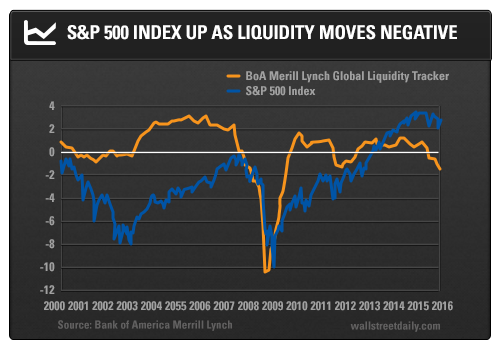 S&P 500 Index Up as Liquidity Moves Negative
