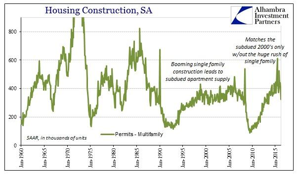 ABOOK Apr 2016 Housing Construction Multi Permits