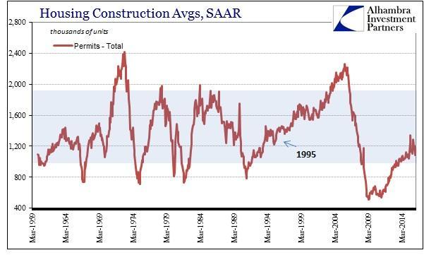 ABOOK Apr 2016 Housing Construction Permits Total