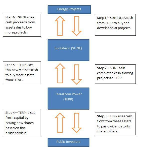 SUNE TERP Flow Chart
