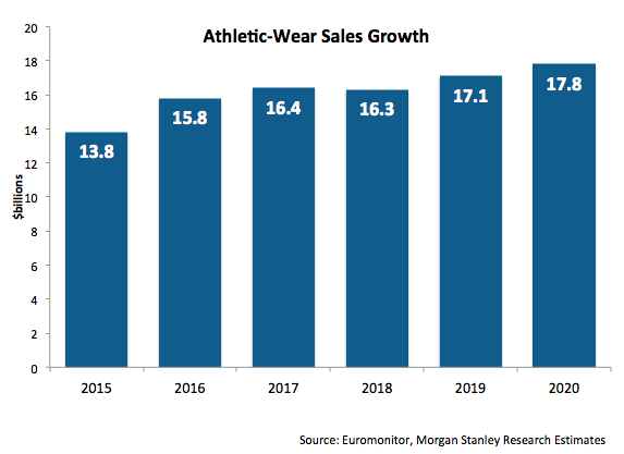 Athleisure Sales Growth - Additional Revenues 2015 to 2019