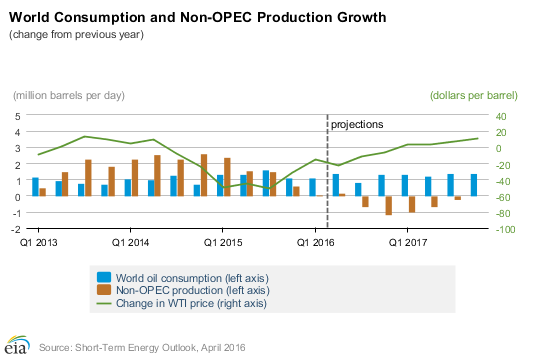 Non-OPEC production to fall as supply increases