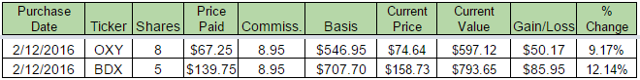 DGI For The DYI: Q1 2016 Buys