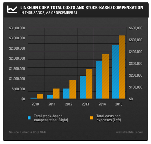 Linkedin Corp. Total Costs and Stock-Based Compensation: In Thousands, as of December 31st