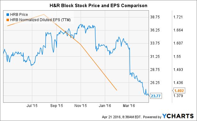 HRB Chart