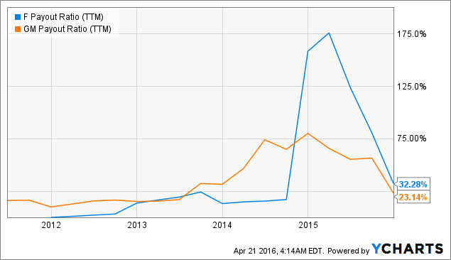 Are ford and gm still attractive investments ford motor for Ford motor dividend history