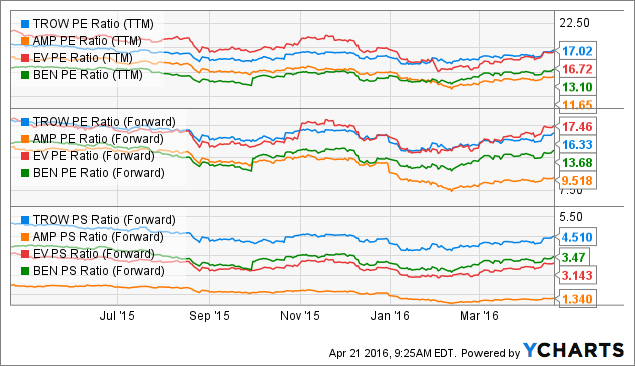 TROW PE Ratio Chart