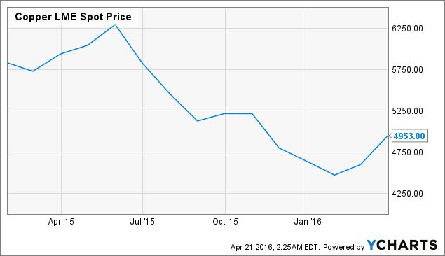 Copper LME Spot Price Chart