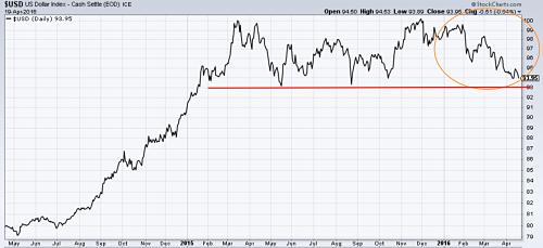 Dollar weakens in 2016