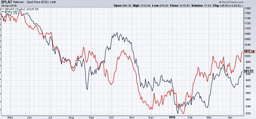 Platinum (in red) and Palladium (in blue) recovering