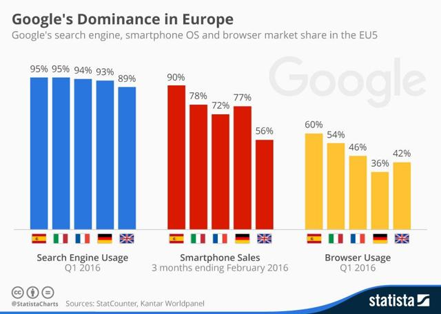 Infographic: Google