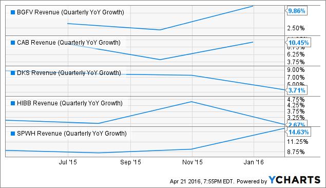 BGFV Revenue (Quarterly YoY Growth) Chart