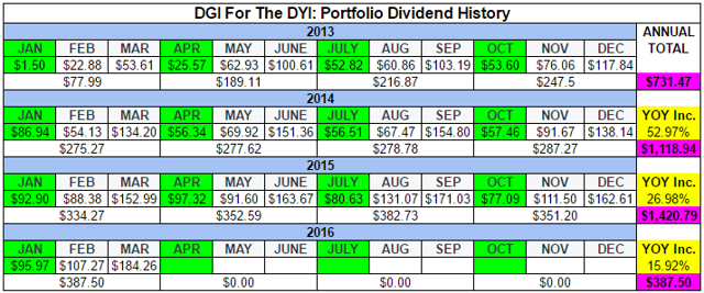 DGI For The DYI_Q1 2016 Dividends