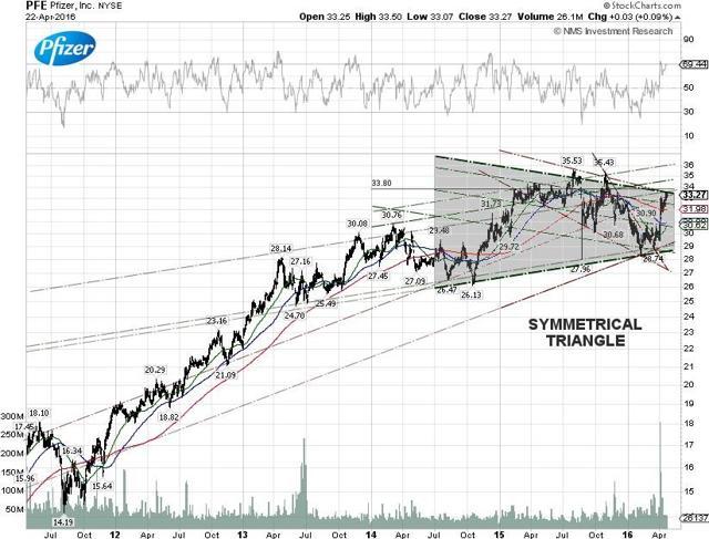 Pfizer Techncial Chart