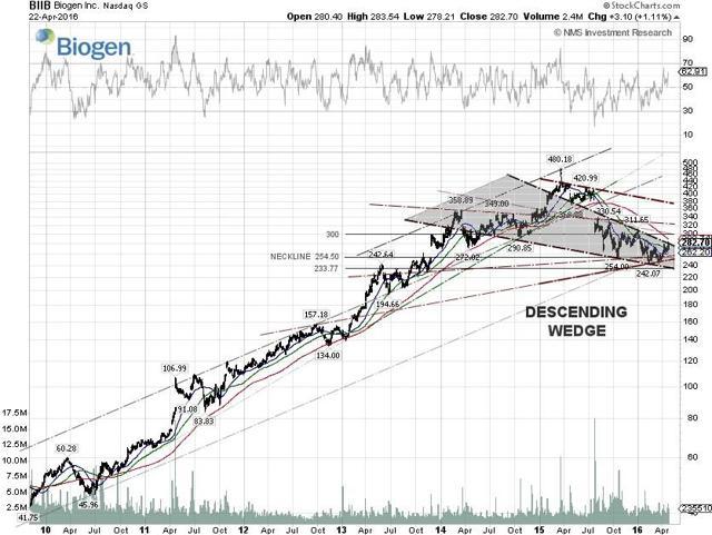 Biogen Technical Chart