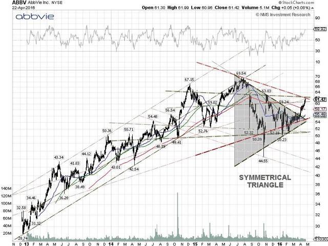 AbbVie Techncial Chart
