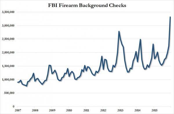 Source: ZeroHedge Data: FBI