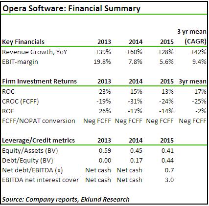 Opera Software. Financial Summary (2015Q4) - Eklund Research