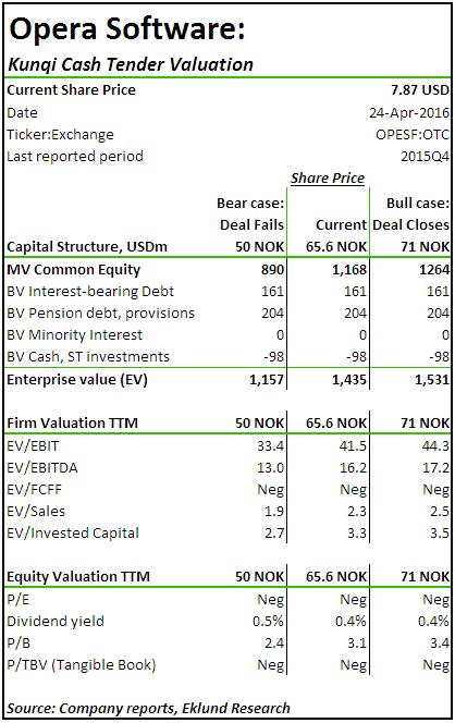 Opera Software. Kunqi Cash Tender Valuation Apr 24 2016 - Eklund Research
