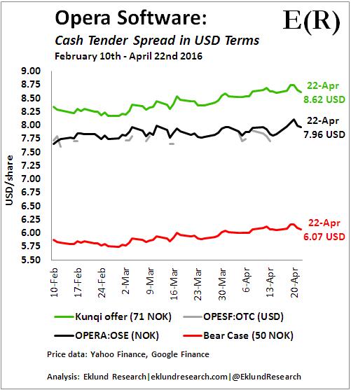 Opera Software. Kunqi Cash Tender Spread Feb 10 - Apr 22 2016 (in USD)