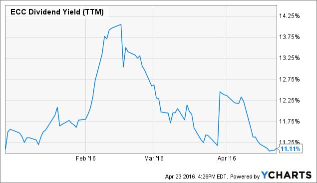 ECC Dividend Yield (<a href=
