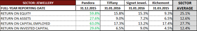 Pandora ROA and ROE against Tiffany Richemont Signet Jewellery